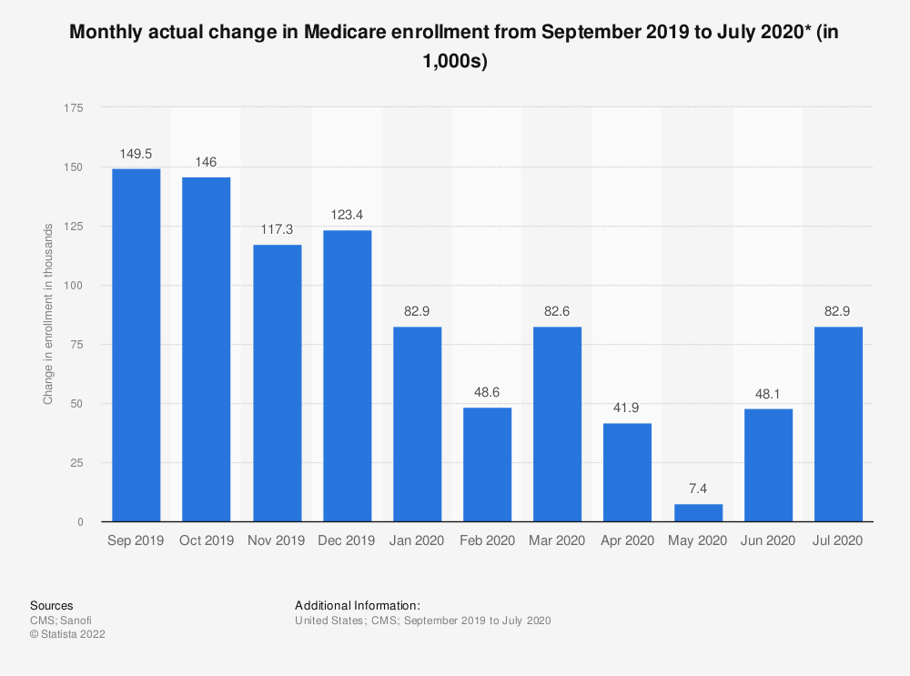 Statistic: Monthly actual change in Medicare enrollment from September 2019 to July 2020* (in 1,000s) | Statista