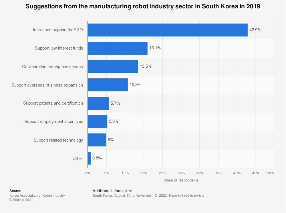 Statistic: Suggestions from the manufacturing robot industry sector in South Korea in 2018 | Statista