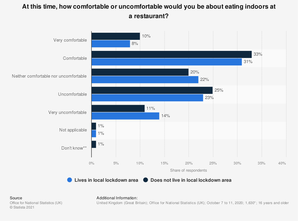 Statistic: At this time, how comfortable or uncomfortable would you be about eating indoors at a restaurant? | Statista