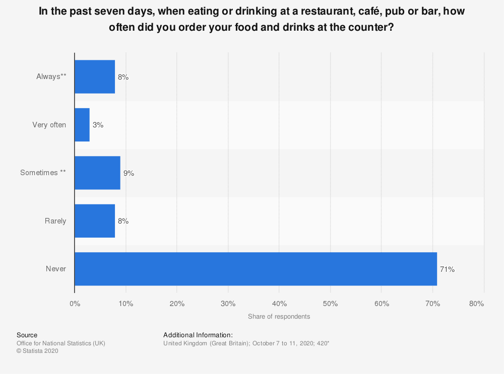 Statistic: In the past seven days, when eating or drinking at a restaurant, café, pub or bar, how often did you order your food and drinks at the counter? | Statista