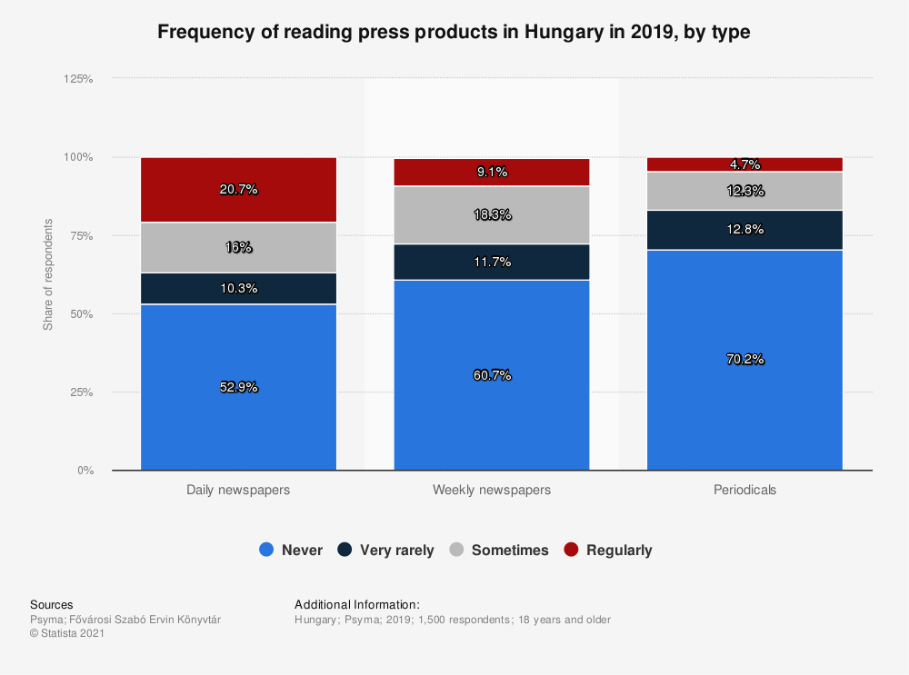 Statistic: Frequency of reading press products in Hungary in 2019, by type | Statista