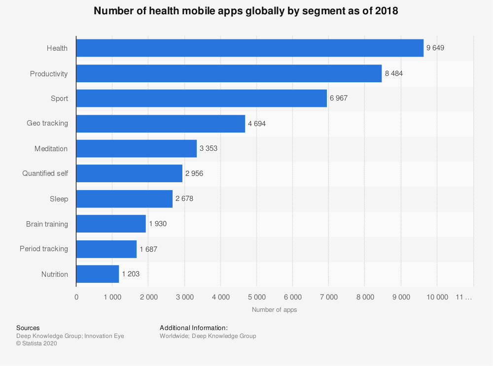Statistic: Number of health mobile apps globally by segment as of 2018   Statista