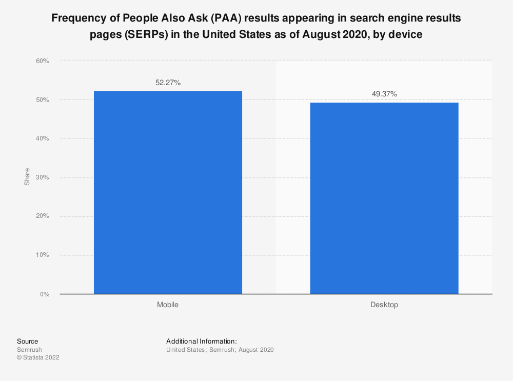 Statistic: Frequency of People Also Ask (PAA) results appearing in search engine results pages (SERPs) in the United States as of August 2020, by device    Statista