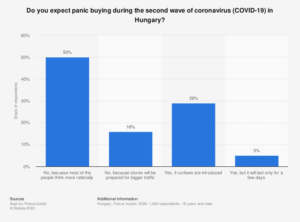 Statistic: Do you expect panic buying during the second wave of coronavirus (COVID-19) in Hungary?   Statista