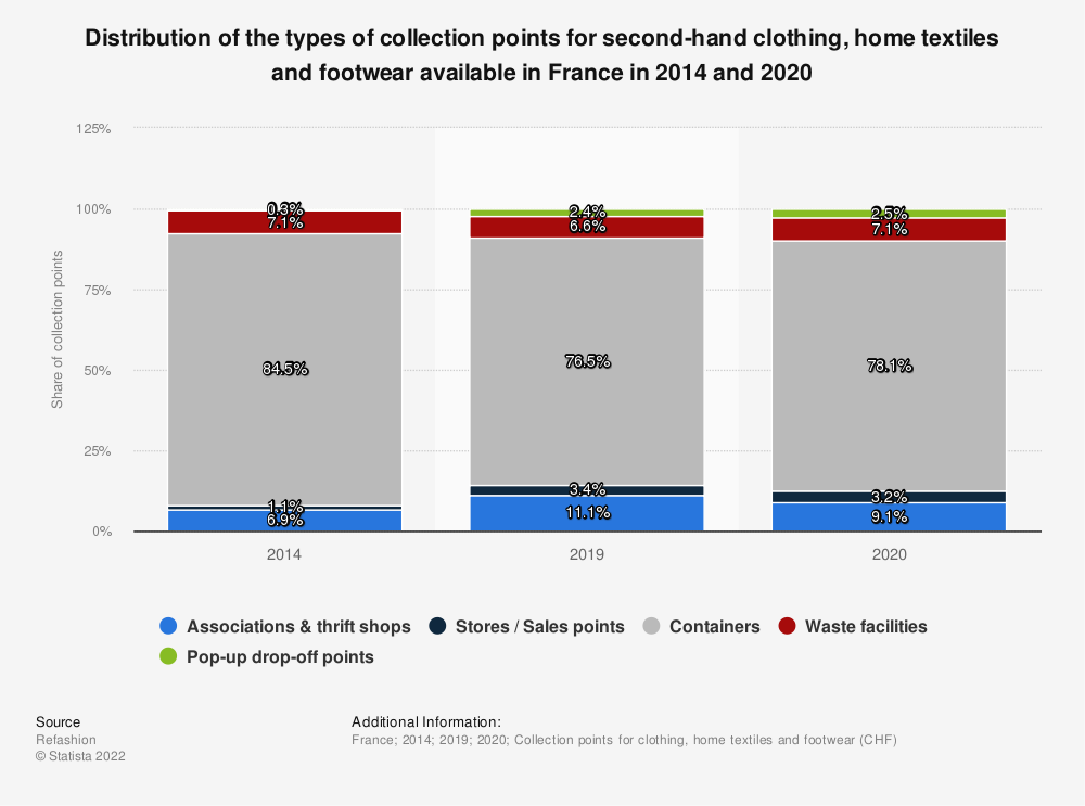 Statistic: Types of collection points for second-hand clothing, home textiles and footwear available in France in 2018 and 2019   Statista