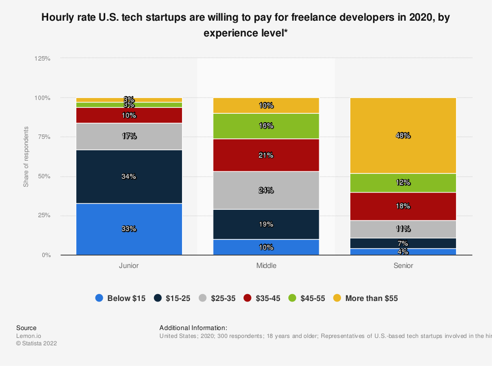 Statistic: Hourly rate U.S. tech startups are willing to pay for freelance developers in 2020, by experience level*   Statista