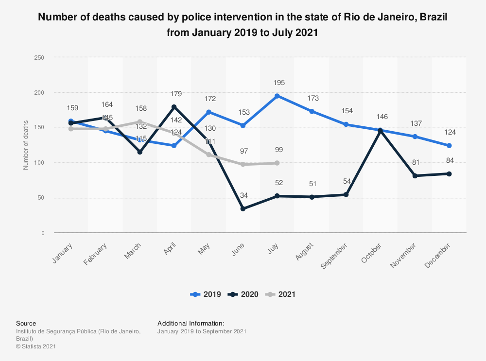 Statistic: Number of deaths caused by police intervention in the state of Rio de Janeiro, Brazil from January 2019 to September 2020 | Statista