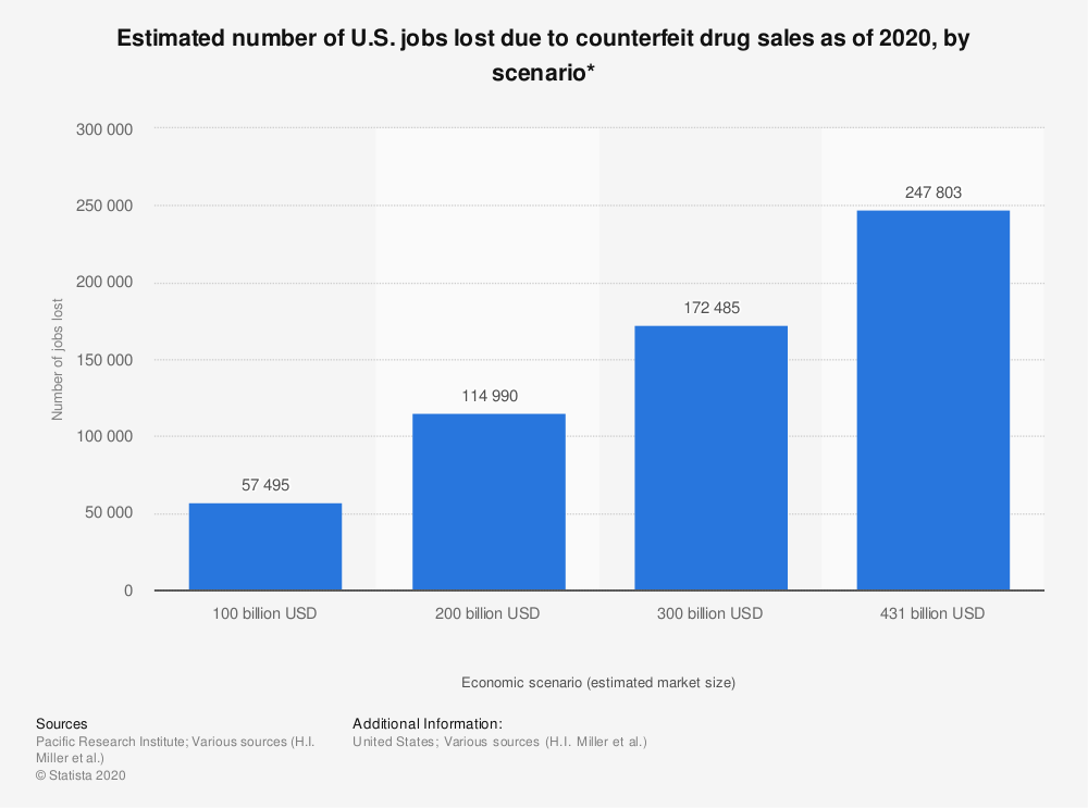 Statistic: Estimated number of U.S. jobs lost due to counterfeit drug sales as of 2020, by scenario* | Statista