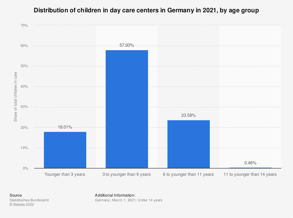Statistic: Distribution of children in day care centers in Germany in 2020, by age group   | Statista