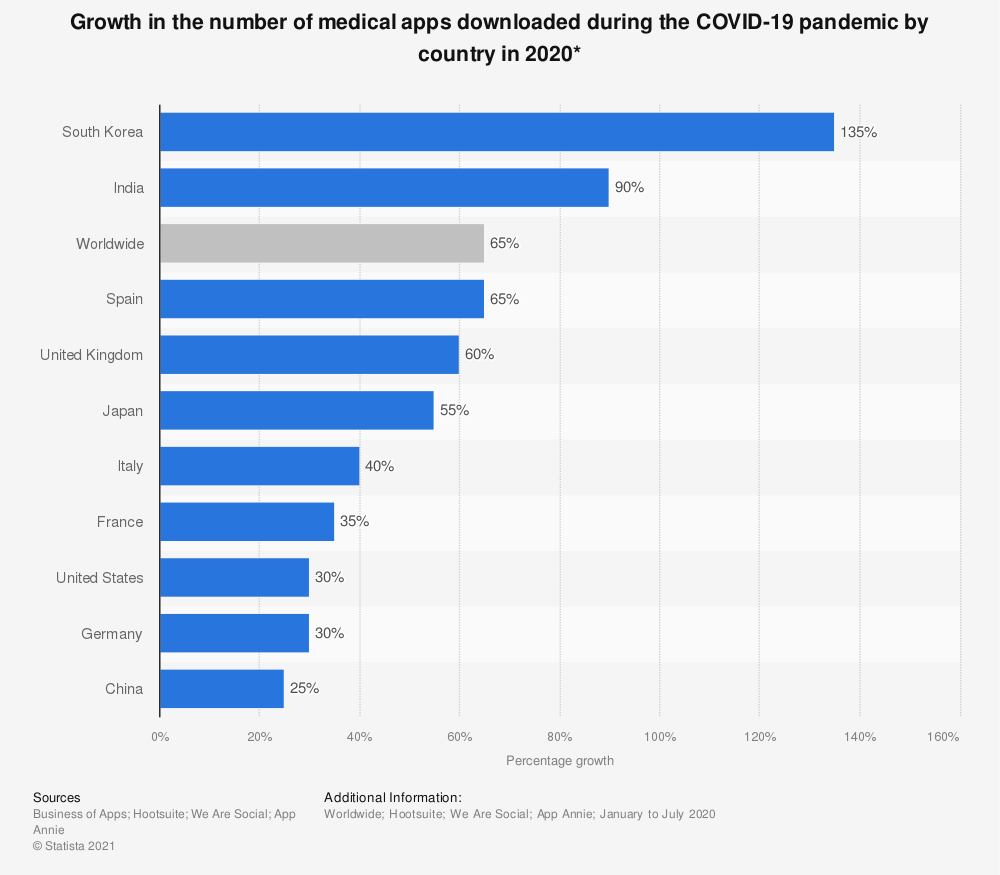 Statistic: Growth in the number of medical apps downloaded during the COVID-19 pandemic by country in 2020* | Statista