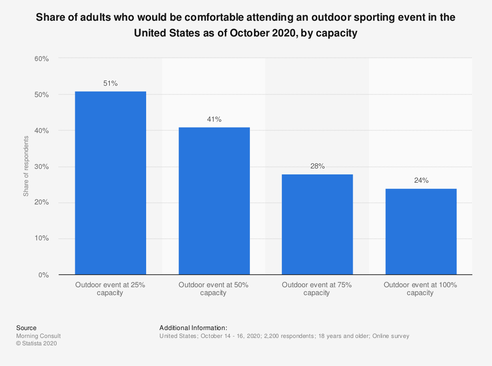 Statistic: Share of adults who would be comfortable attending an outdoor sporting event in the United States as of October 2020, by capacity  | Statista