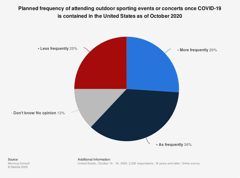 Statistic: Planned frequency of attending outdoor sporting events or concerts once COVID-19 is contained in the United States as of October 2020   Statista