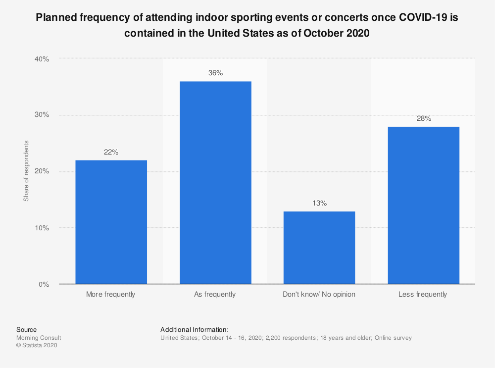 Statistic: Planned frequency of attending indoor sporting events or concerts once COVID-19 is contained in the United States as of October 2020 | Statista