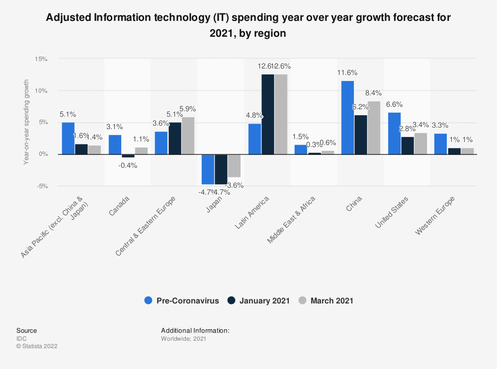 Statistic: Adjusted Information technology (IT) spending year over year growth forecast for 2021, by region | Statista