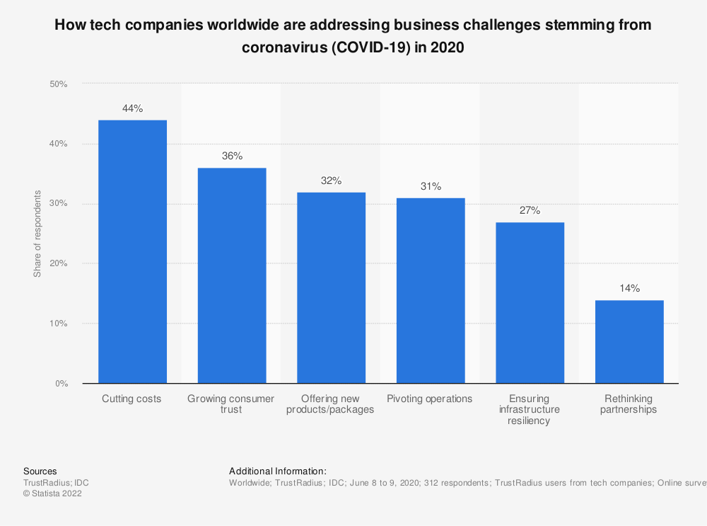 Statistic: How tech companies worldwide are addressing business challenges stemming from coronavirus (COVID-19) in 2020 | Statista