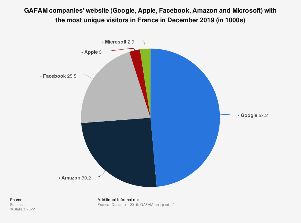 Statistic: GAFAM companies' website (Google, Apple, Facebook, Amazon and Microsoft) with the most unique visitors in France in December 2019 (in 1000s) | Statista