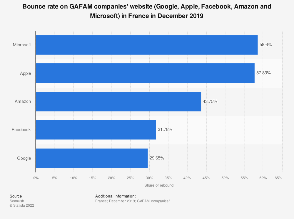 Statistic: Bounce rate on GAFAM companies' website (Google, Apple, Facebook, Amazon and Microsoft) in France in December 2019 | Statista