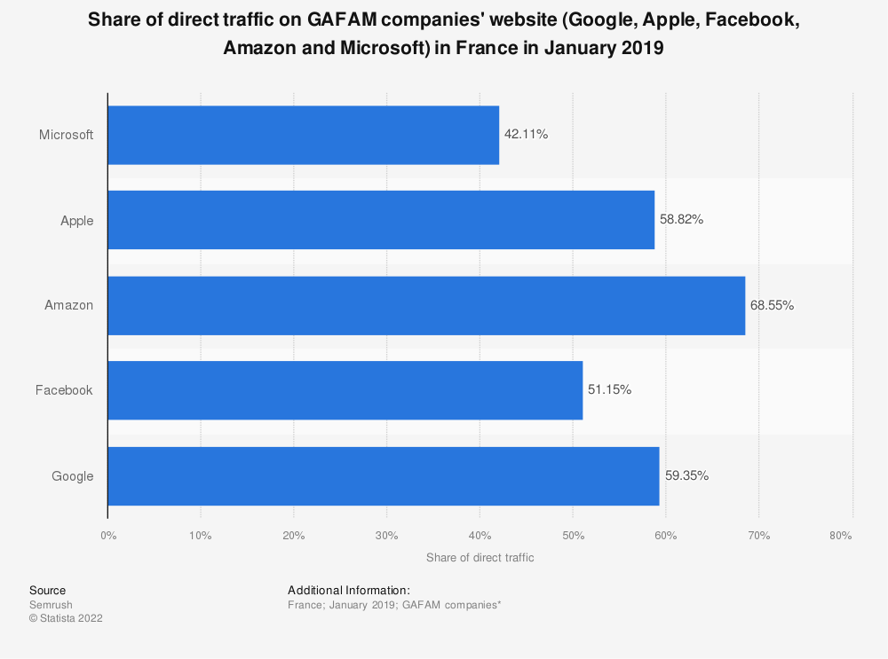 Statistic: Share of direct traffic on GAFAM companies' website (Google, Apple, Facebook, Amazon and Microsoft) in France in January 2019   Statista
