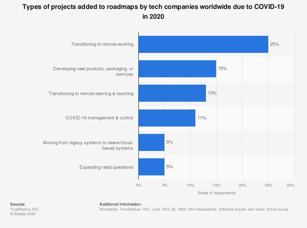 Statistic: Types of projects added to roadmaps by tech companies worldwide due to COVID-19 in 2020   Statista