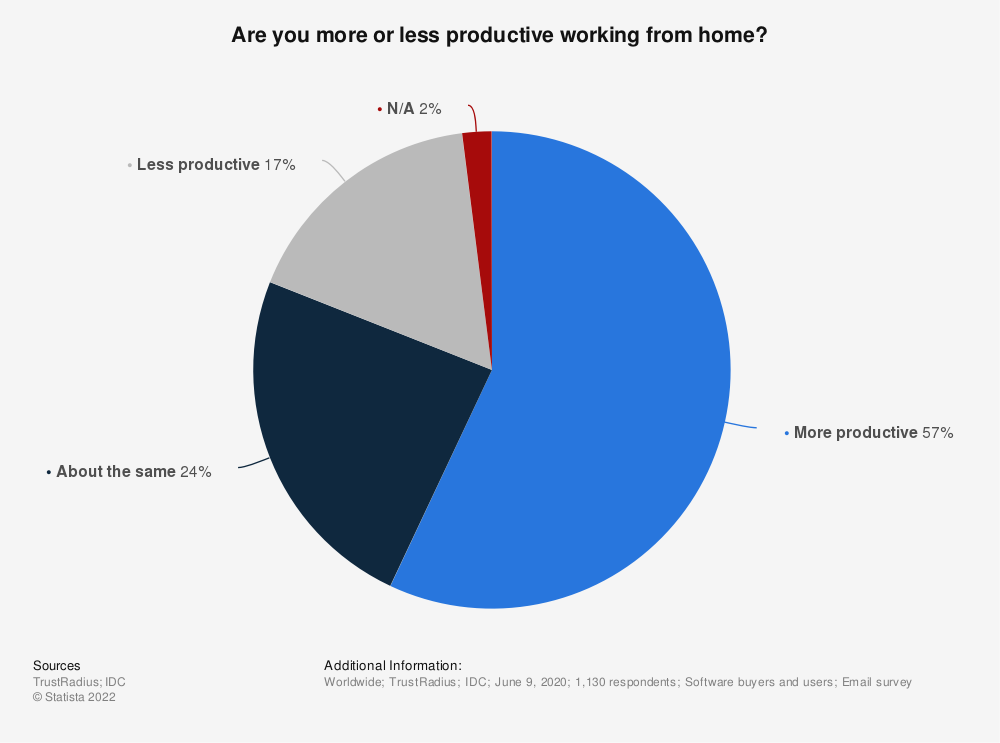 Statistic: Are you more or less productive working from home? | Statista