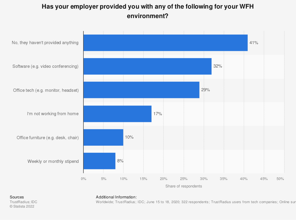 Statistic: Has your employer provided you with any of the following for your WFH environment?   Statista