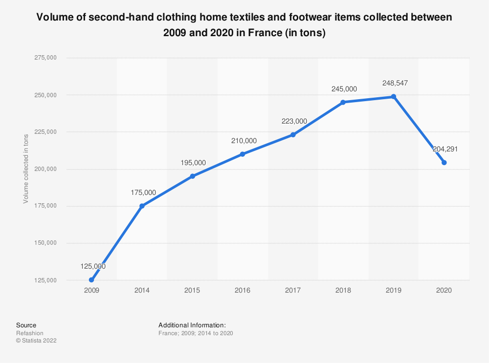 Statistic: Number of second-hand clothing home textiles and footwear items collected between 2014 and 2019 in France (in tonnes) | Statista