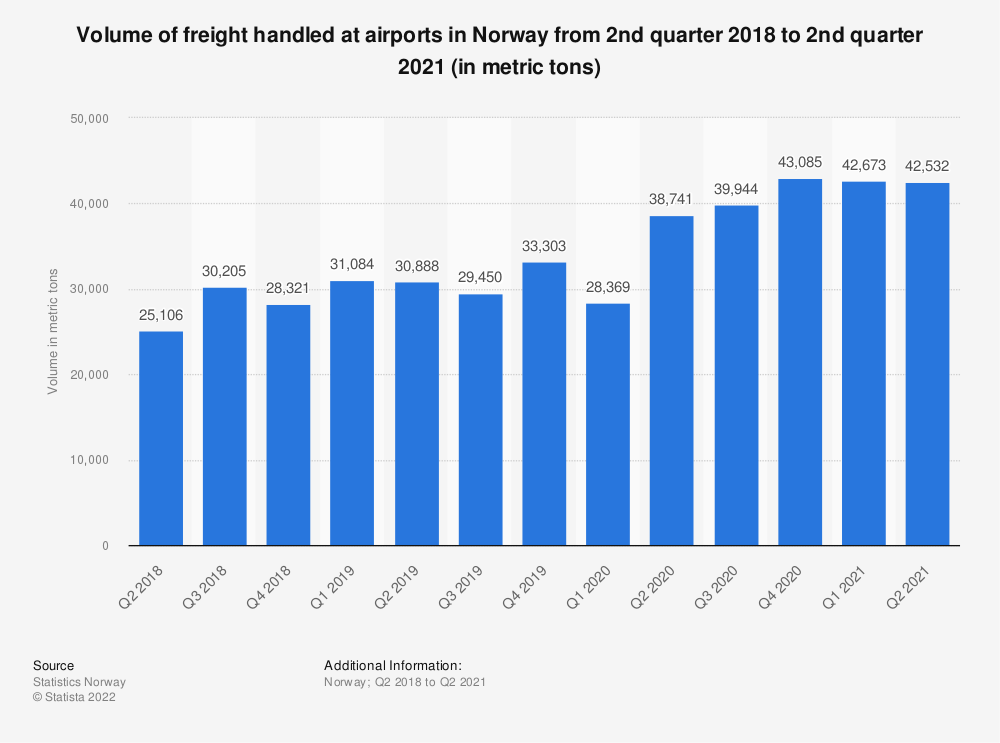 Statistic: Volume of freight handled at airports in Norway from 2nd quarter 2018 to 2nd quarter 2020 (in metric tons) | Statista