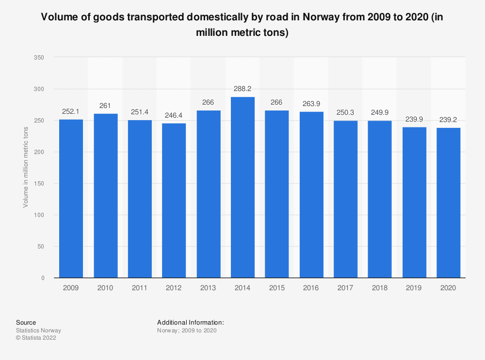 Statistic: Volume of goods transported domestically by road in Norway from 2009 to 2019 (in million metric tons) | Statista