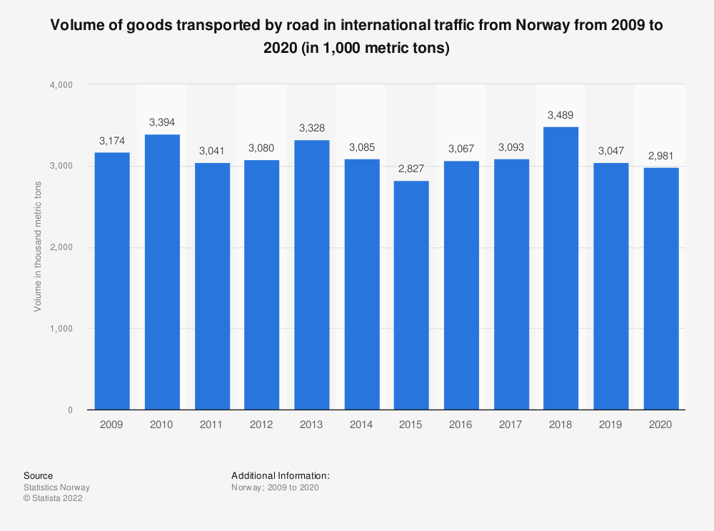Statistic: Volume of goods transported by road in international traffic from Norway from 2009 to 2019 (in 1,000 metric tons) | Statista