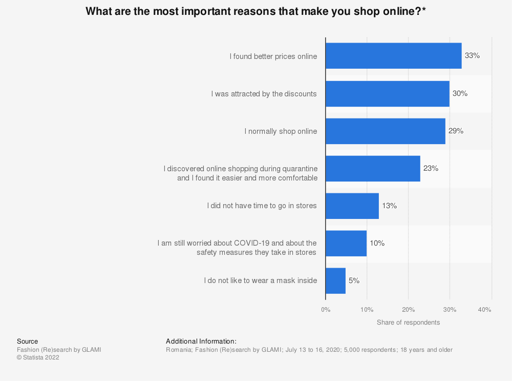 Statistic: What are the most important reasons that make you shop online?*   Statista