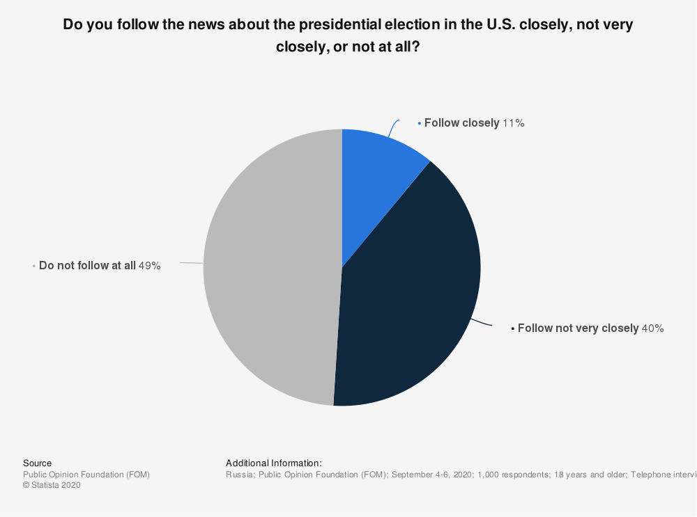 Statistic: Do you follow the news about the presidential election in the U.S. closely, not very closely, or not at all? | Statista