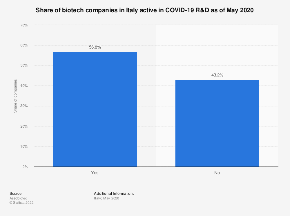 Statistic: Share of biotech companies in Italy active in COVID-19 R&D as of May 2020   Statista