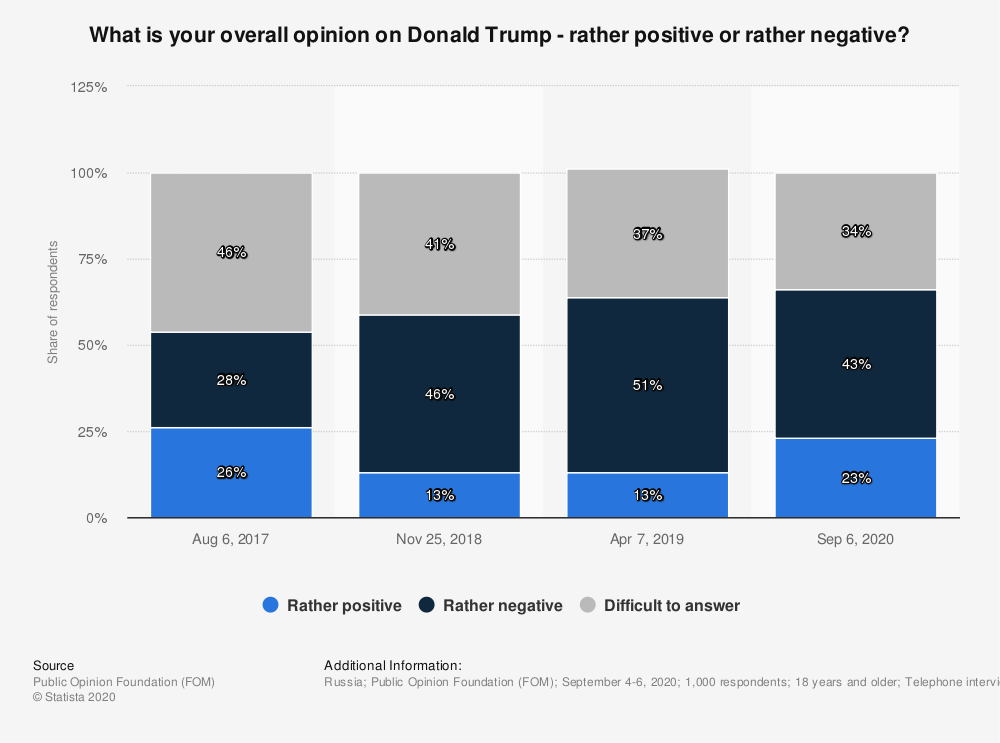 Statistic: What is your overall opinion on Donald Trump - rather positive or rather negative? | Statista
