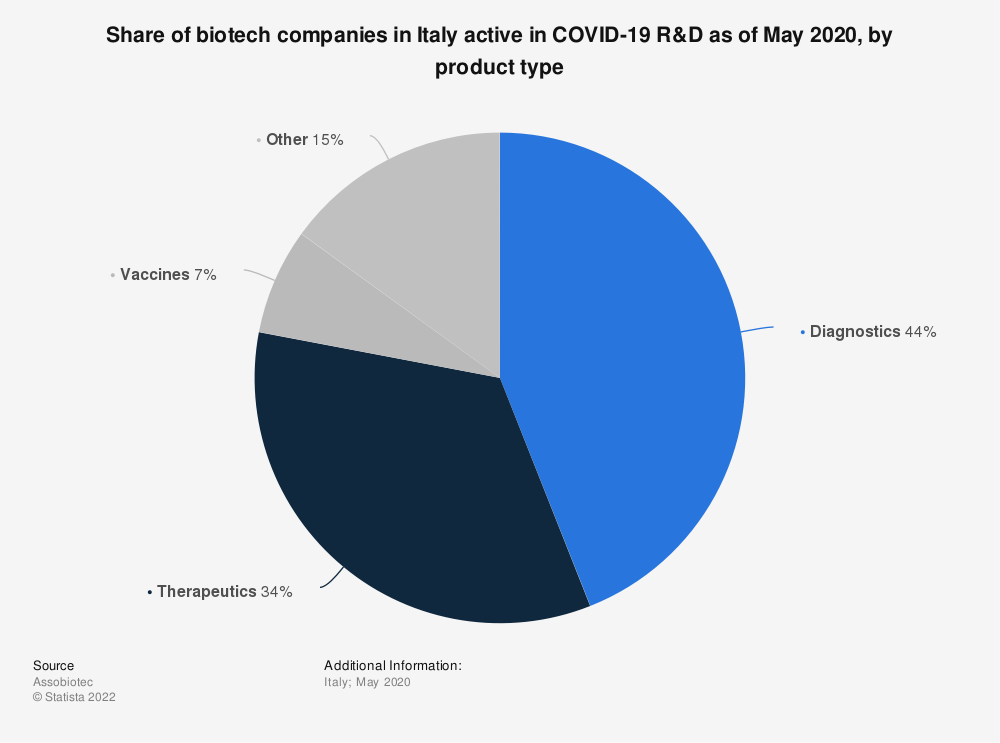 Statistic: Share of biotech companies in Italy active in COVID-19 R&D as of May 2020, by product type   Statista