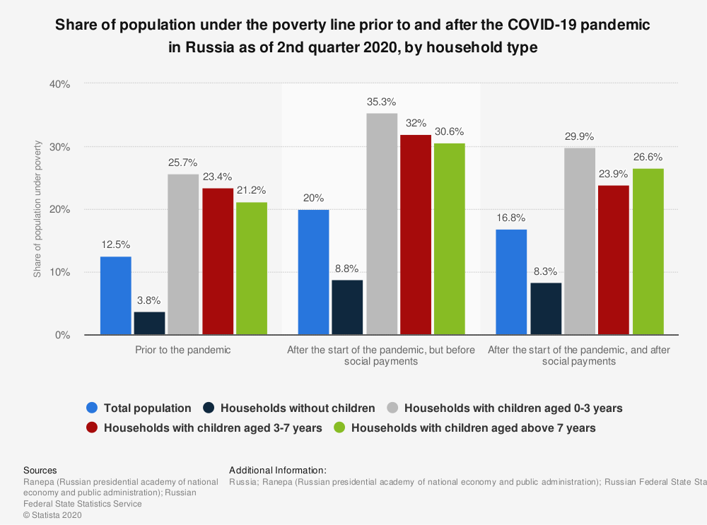 Statistic: Share of population under the poverty line prior to and after the COVID-19 pandemic in Russia as of 2nd quarter 2020, by household type | Statista