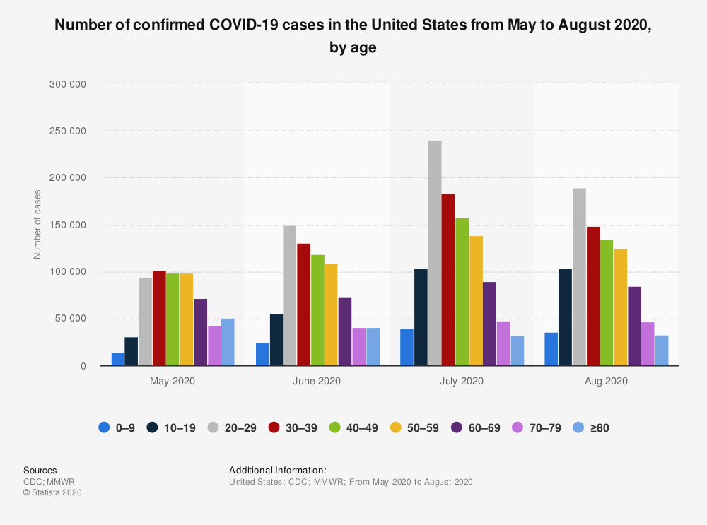 Statistic: Number of confirmed COVID-19 cases in the United States from May to August 2020, by age | Statista