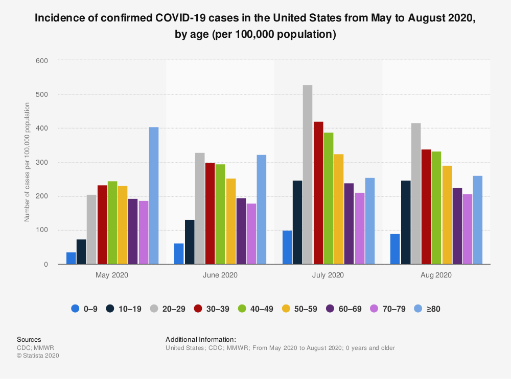 Statistic: Incidence of confirmed COVID-19 cases in the United States from May to August 2020, by age (per 100,000 population) | Statista