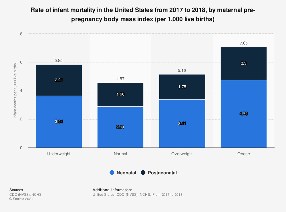 Statistic: Rate of infant mortality in the United States from 2017 to 2018, by maternal pre-pregnancy body mass index (per 1,000 live births)   Statista