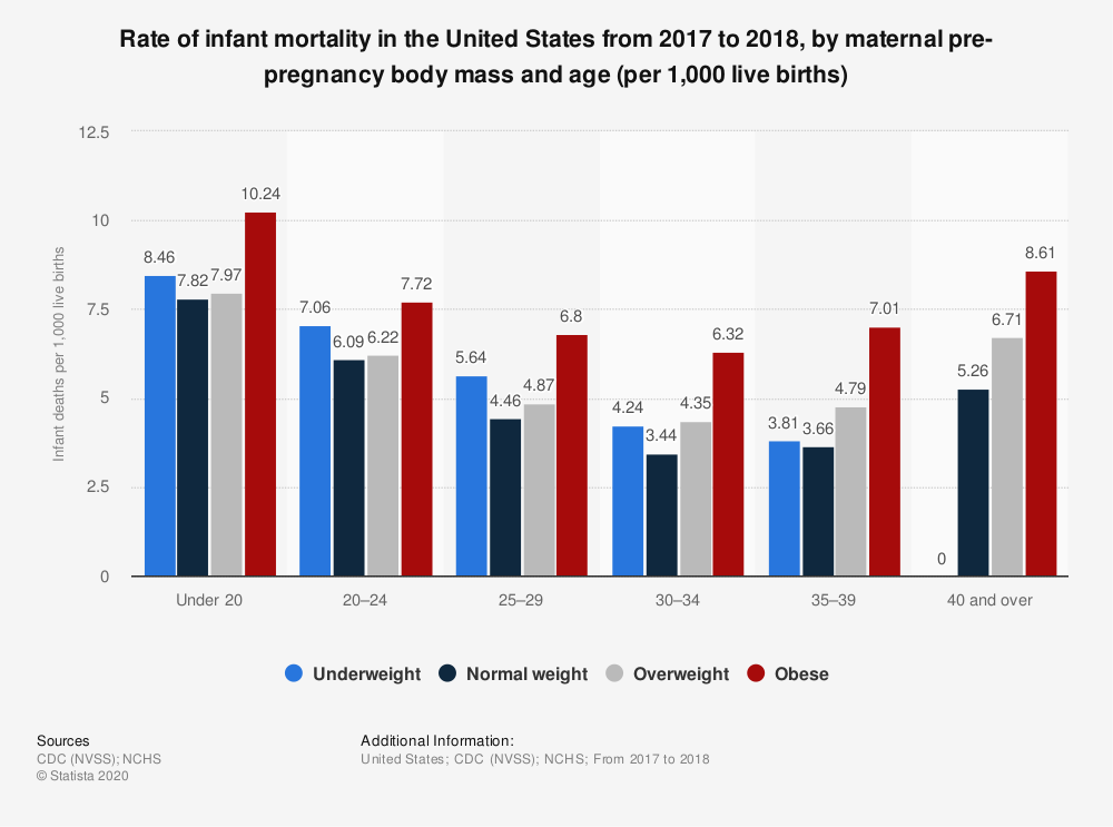 Statistic: Rate of infant mortality in the United States from 2017 to 2018, by maternal pre-pregnancy body mass and age (per 1,000 live births) | Statista
