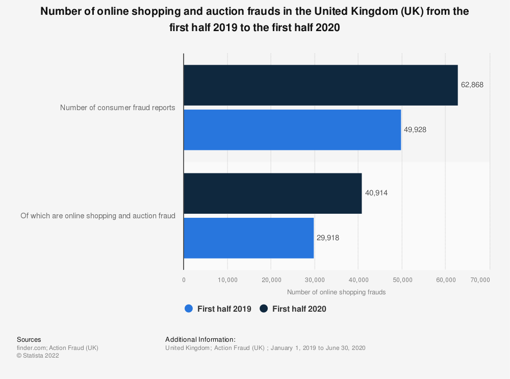 Statistic: Number of online shopping and auction frauds in the United Kingdom (UK) from the first half 2019 to the first half 2020   Statista