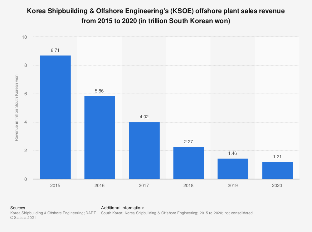 Statistic: Korea Shipbuilding & Offshore Engineering's (KSOE) offshore plant sales revenue from 2015 to 2020 (in trillion South Korean won) | Statista