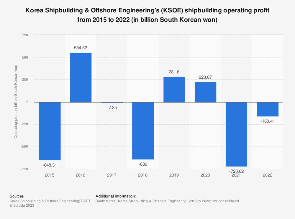 Statistic: Korea Shipbuilding & Offshore Engineering's (KSOE) shipbuilding operating profit from 2015 to 2019 (in billion South Korean won) | Statista