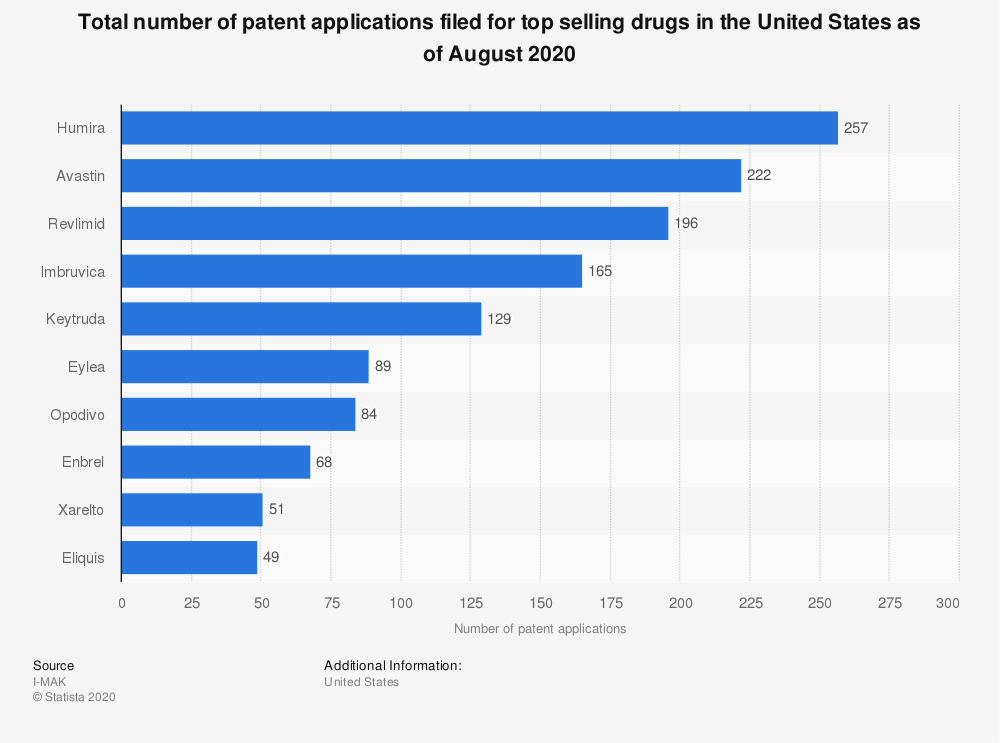 Statistic: Total number of patent applications filed for top selling drugs in the United States as of August 2020   Statista