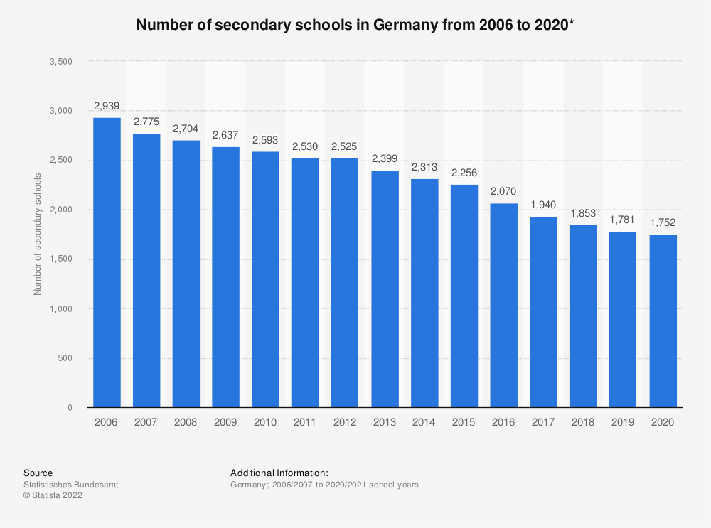 Statistic: Number of secondary schools in Germany from 2006 to 2019* | Statista