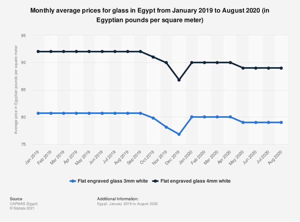 Statistic: Monthly average prices for glass in Egypt from January 2019 to August 2020 (in Egyptian pounds per square meter)   Statista