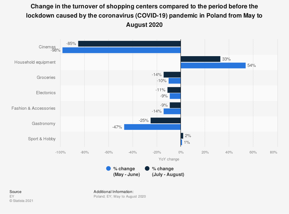 Statistic: Change in the turnover of shopping centers compared to the period before the lockdown caused by the coronavirus (COVID-19) pandemic in Poland from May to August 2020 | Statista