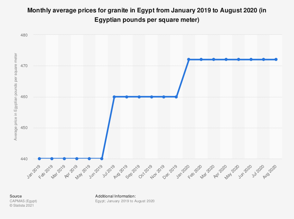 Statistic: Monthly average prices for granite in Egypt from January 2019 to August 2020 (in Egyptian pounds per square meter) | Statista