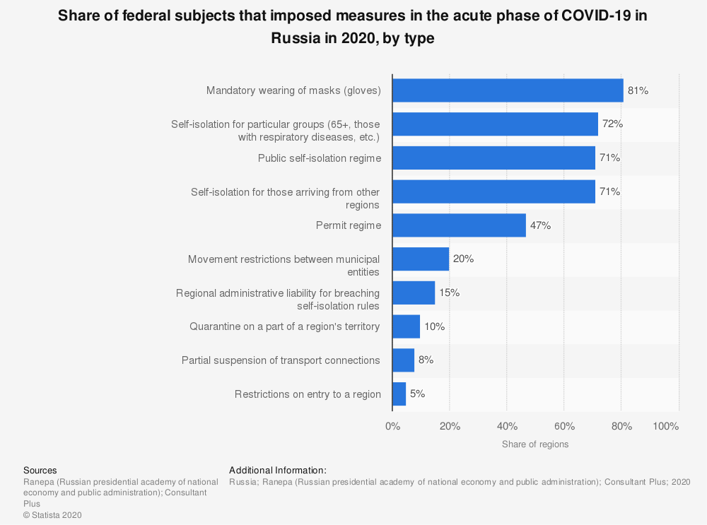 Statistic: Share of federal subjects that imposed measures in the acute phase of COVID-19 in Russia in 2020, by type | Statista