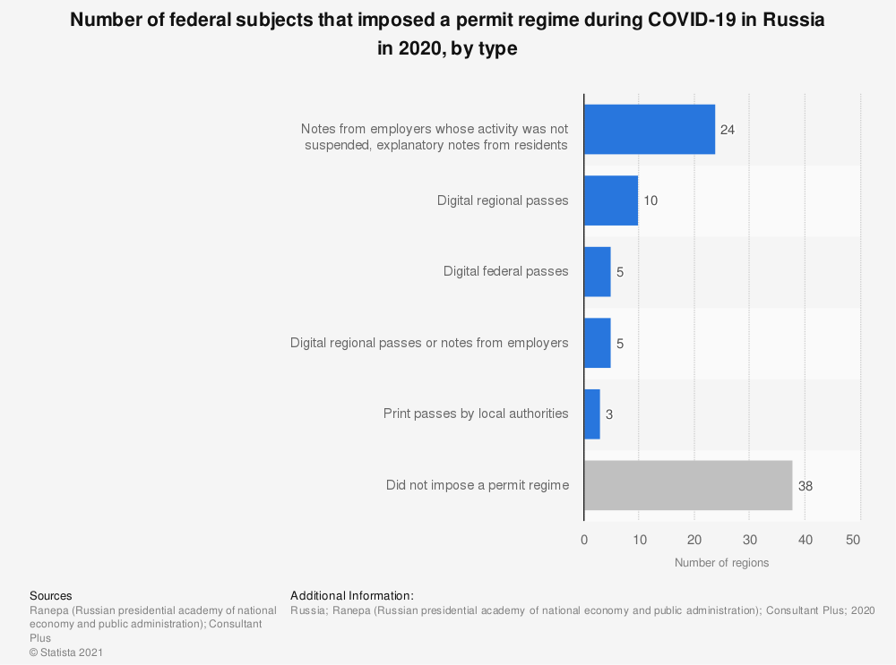 Statistic: Number of federal subjects that imposed a permit regime during COVID-19 in Russia in 2020, by type | Statista