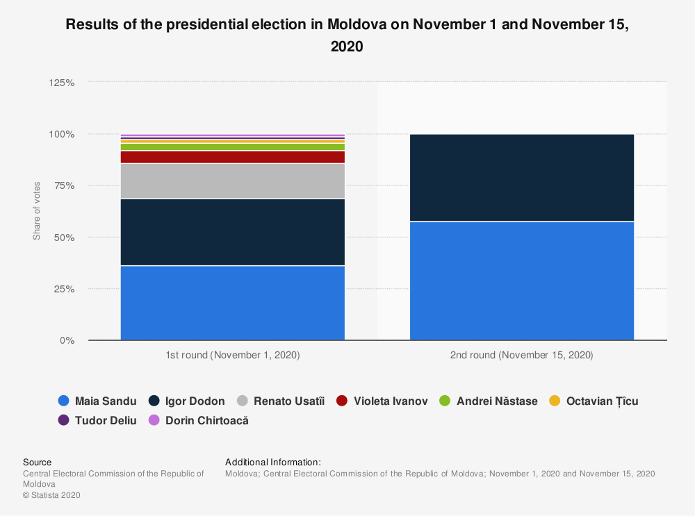 Statistic: Results of the presidential election in Moldova on November 1 and November 15, 2020 | Statista
